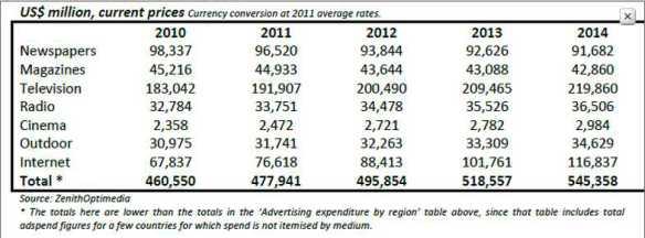 Top advertising markets