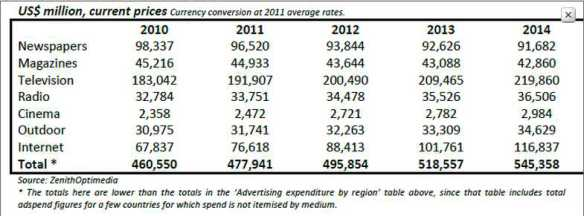 Top advertising markets