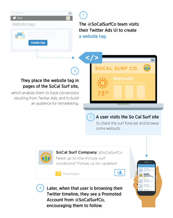 how twitter ads remarketing works