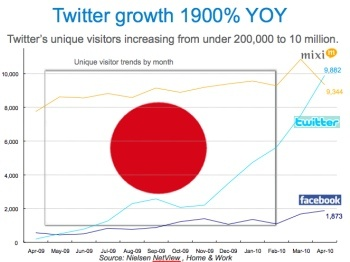 Twitter Ads Japanese Market Growth Graph via blog.adstage.io