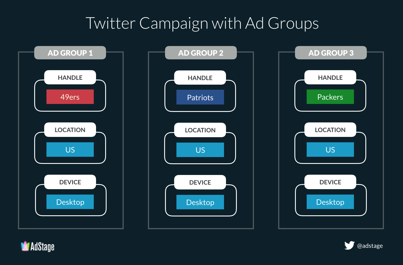 twitter ad groups OR targeting
