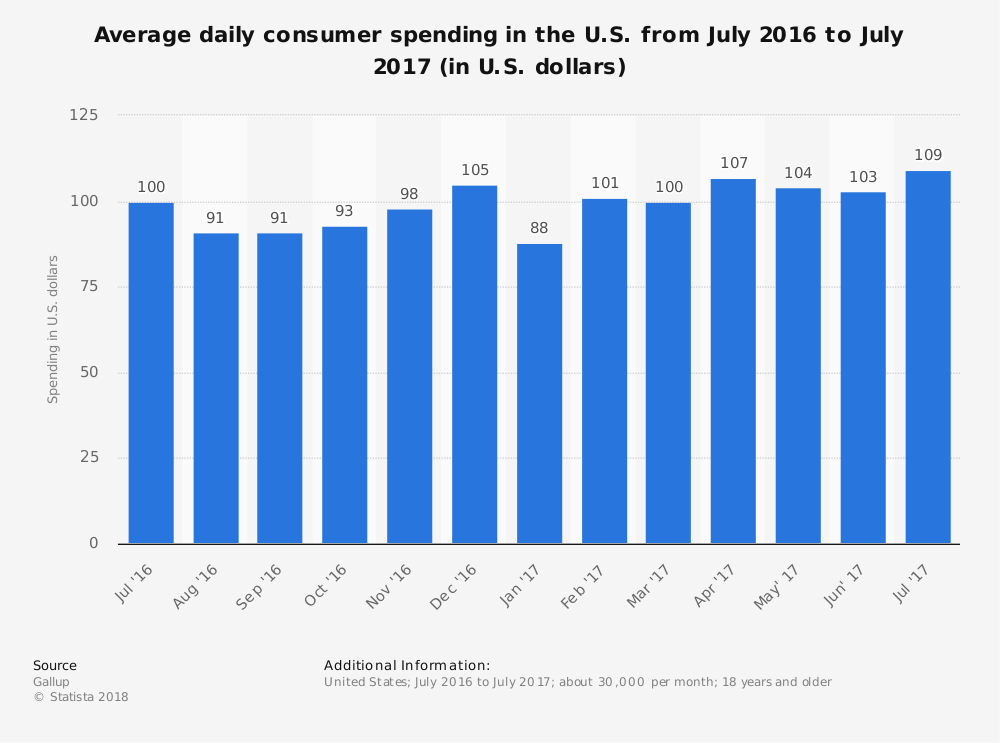 Statistic: Average daily consumer spending in the U.S. from July 2016 to July 2017 (in U.S. dollars)   Statista