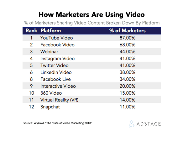 video marketing in 2018 stats