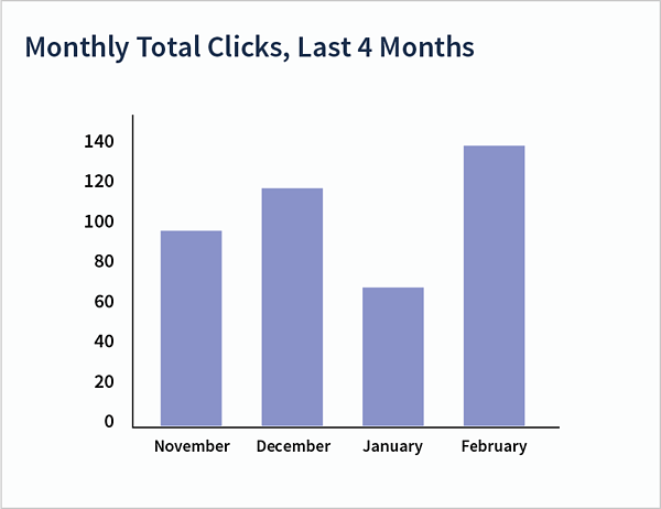 PPC Reporting using charts