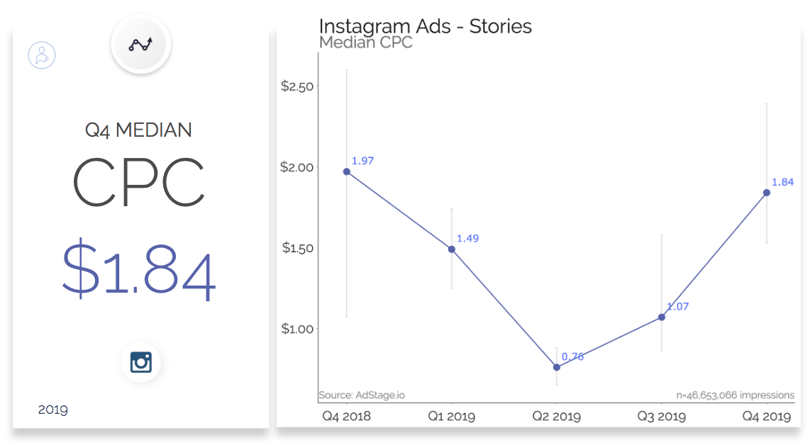 Instagram Story Ads Median CPC $1.84 and Trend Line