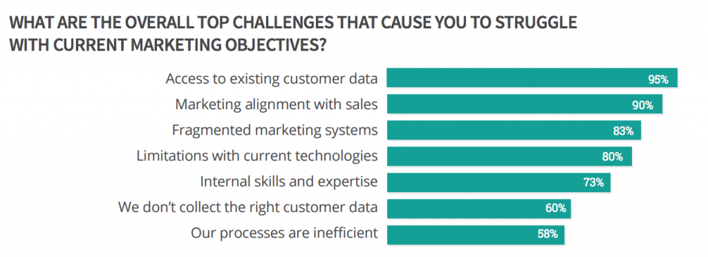 Chart of challenges that cause you to struggle with current marketing objectives