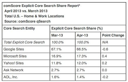 Bing Search Share at All-Time High